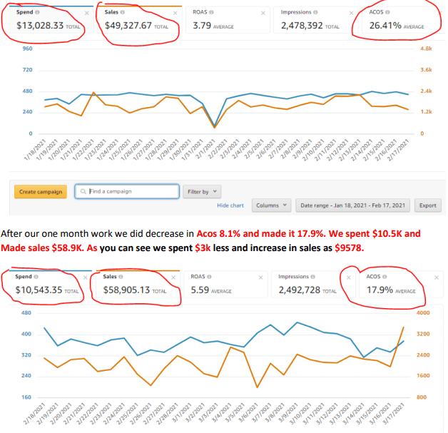 Amazon Sales Case Study